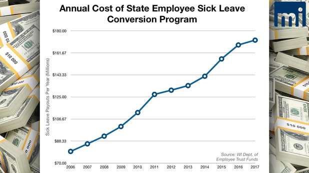 State of Wisconsin Spent Over 168 Million Dollars in 2016 on Unused Sick Leave