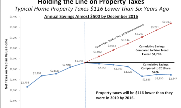 Property Taxes on Median Homes Still Going Down Despite Increased Home Values