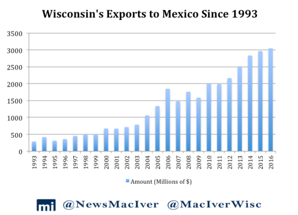 Why Free Trade with Mexico is Bringing Wisconsin Unprecedented Economic Growth