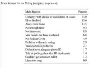"From ""Estimating the Effect of Voter ID on Nonvoters in Wisconsin in the 2016 Presidential Election"""
