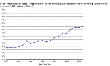New Report Shows Trend Is More Transportation Borrowing Costs