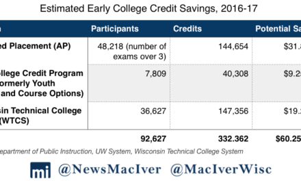 Early College Credits in Wisconsin Save Parents $60 Million a Year