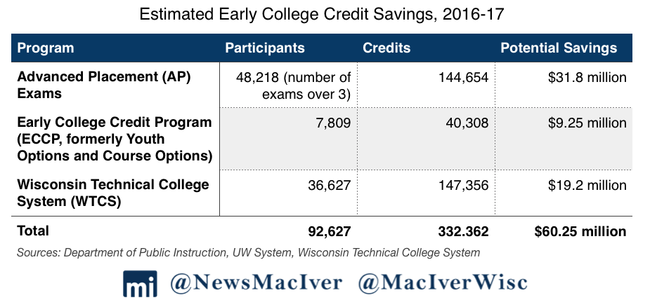 college credit savings chart final 1 rightwisconsin