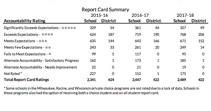 2018 School Report Cards: Districts Generally Improve, Schools Drifting To Middle