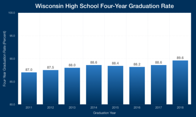 Expulsions Up, Enrollment Down In Wisconsin High Schools