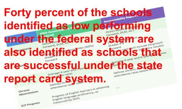 Lessons Learned From New Federal School Report Cards