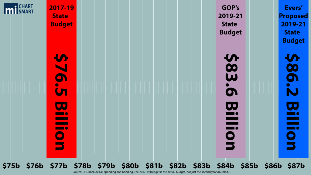 The 2019-21 Wisconsin State Budget, an analysis
