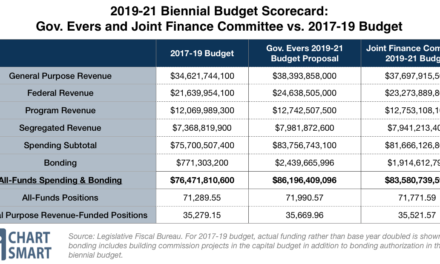 Winners And Losers In The 2019-21 State Budget