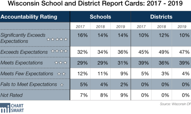 2019 Education Report Cards: Districts Fare Worse, Schools Fare Better